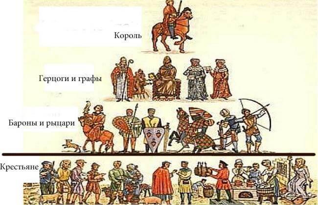 В РФ-рынок или феодализм?